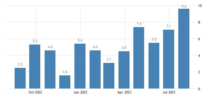 italy construction confidence indicator eurostat data