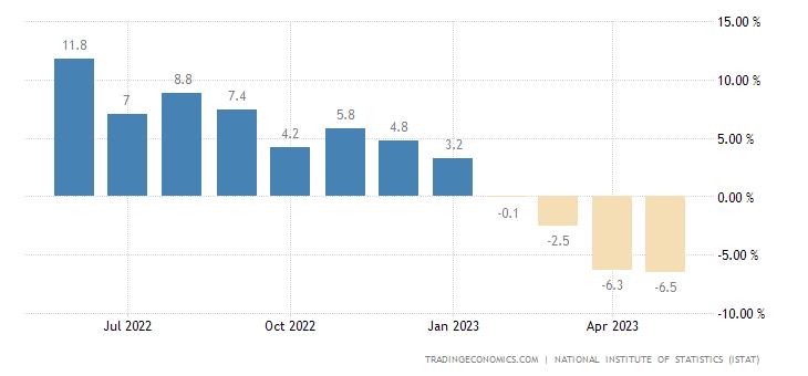 Italy Construction Output | 2019 | Data | Chart | Calendar
