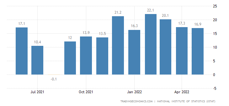 Italy Construction Output