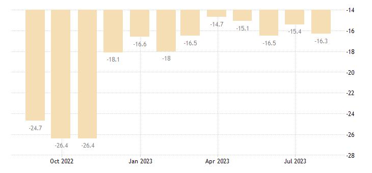 italy consumer confidence indicator eurostat data