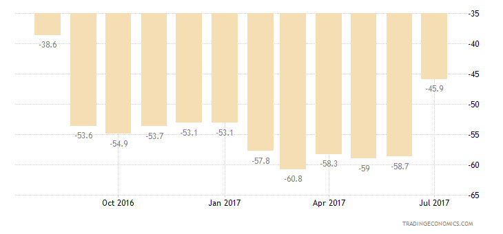 Italy Consumer Confidence Major Purchases Expectations