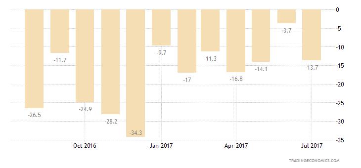 Italy Consumer Confidence Price Trends