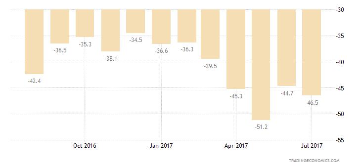 Italy Consumer Confidence Savings Expectations