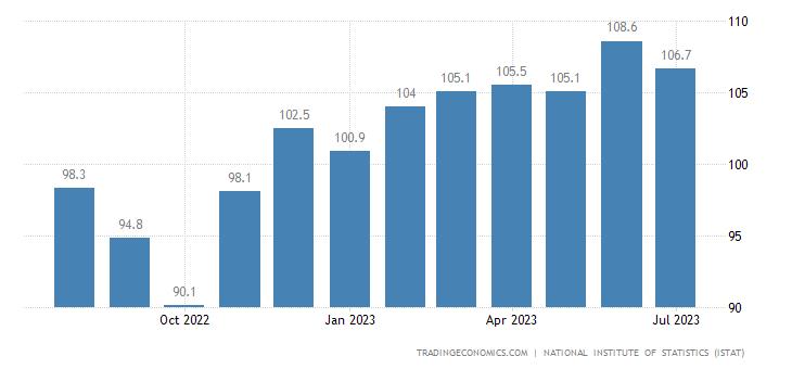 Italy Consumer Confidence