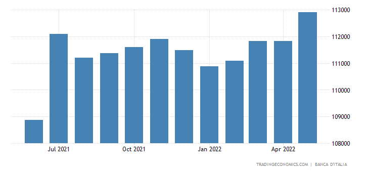 Italy Consumer Credit