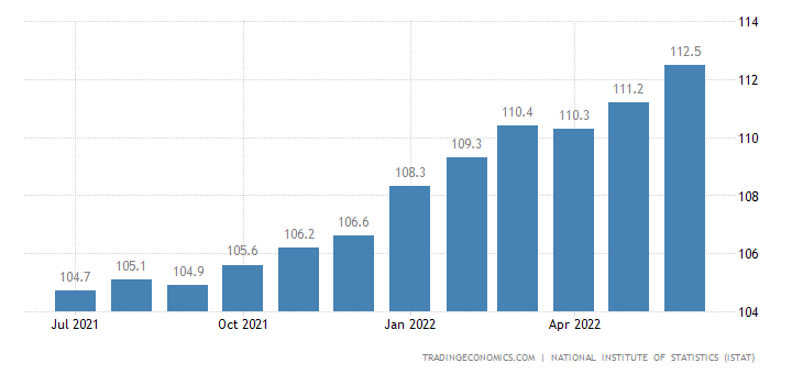 Italy Consumer Price Index (CPI)