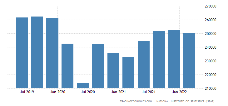 Italy Consumer Spending