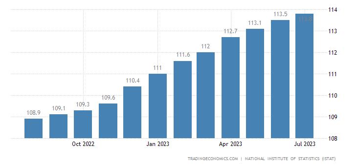Italy Core Consumer Prices