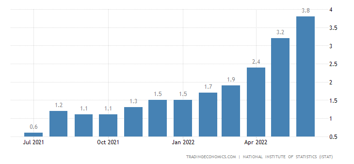 Italy Core Inflation Rate