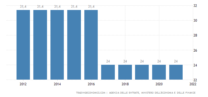 Italy Corporate Tax Rate