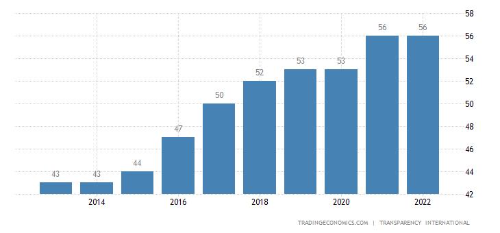 Italy Corruption Index