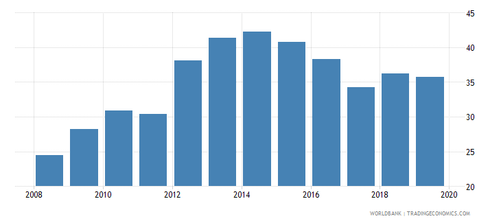 italy credit to government and state owned enterprises to gdp percent wb data