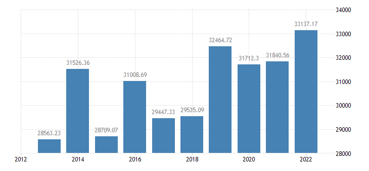 italy crop output production value at basic price eurostat data