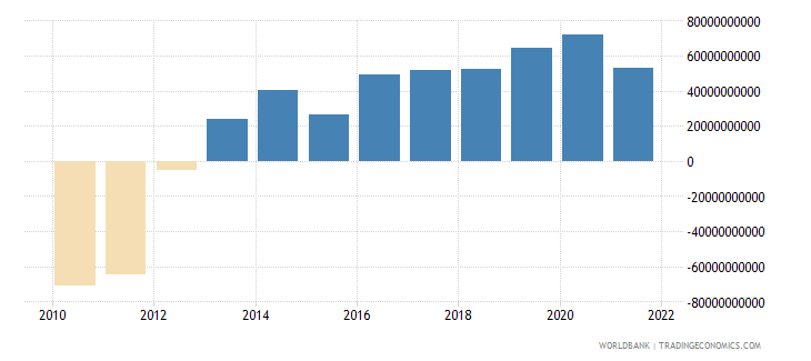 italy current account balance bop us dollar wb data