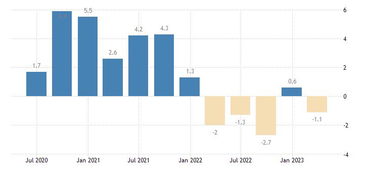 italy current account balance eurostat data