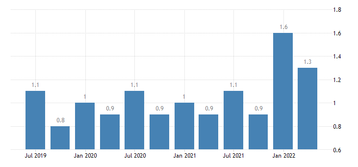 italy current account credit on secondary income eurostat data