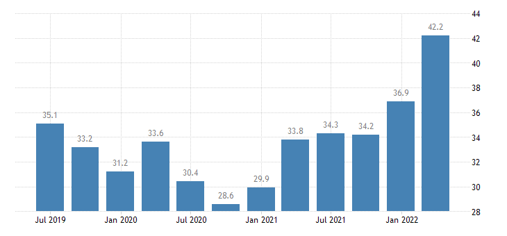 italy current account debit eurostat data