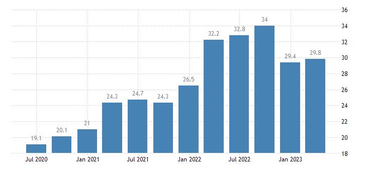 italy current account debit on goods eurostat data