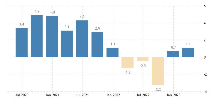 italy current account net balance on goods eurostat data