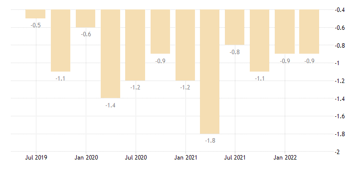 italy current account net balance on secondary income eurostat data