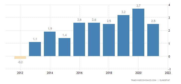 Italy Current Account to GDP