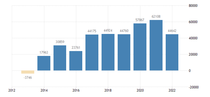 italy current account transactions on balance eurostat data