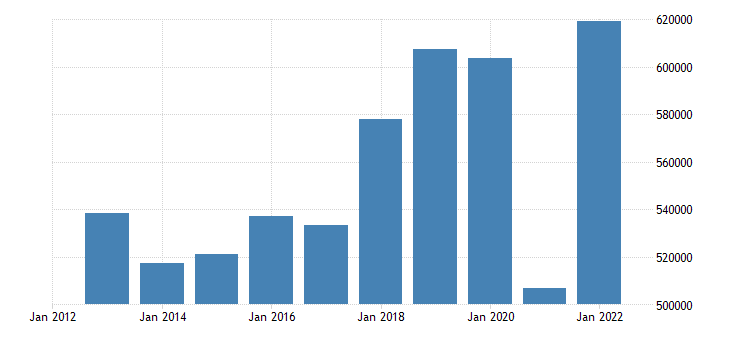 italy current account transactions on debit eurostat data