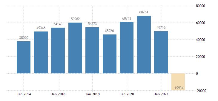 italy current account transactions on goods balance eurostat data