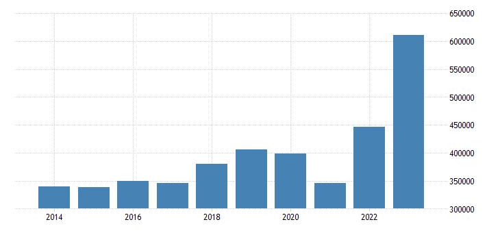 italy current account transactions on goods debit eurostat data