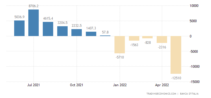 Italy Current Account
