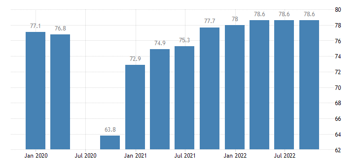 italy current level of capacity utilization in manufacturing industry eurostat data