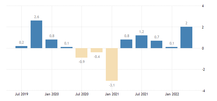 italy direct investment in the reporting economy liabilities eurostat data