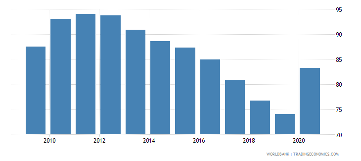 italy domestic credit to private sector percent of gdp wb data