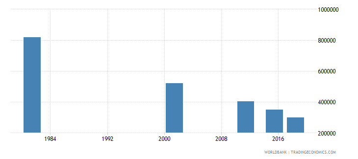 italy elderly illiterate population 65 years both sexes number wb data