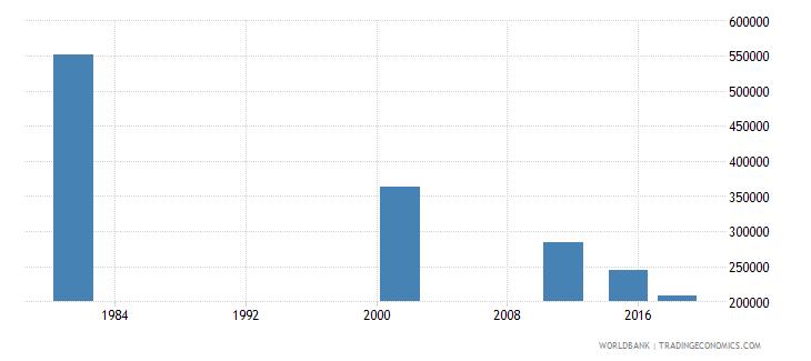italy elderly illiterate population 65 years female number wb data