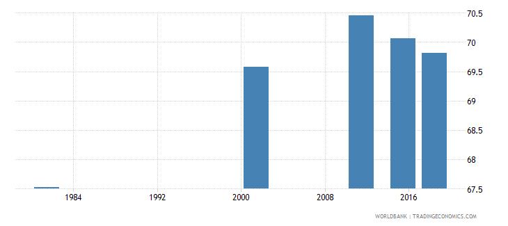 italy elderly illiterate population 65 years percent female wb data