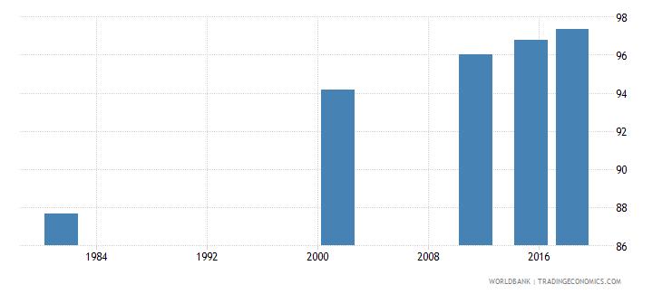 italy elderly literacy rate population 65 years female percent wb data