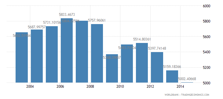 italy electric power consumption kwh per capita wb data