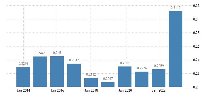 italy electricity prices medium size households eurostat data