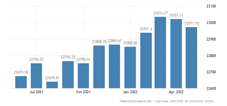 Italy Employed Persons