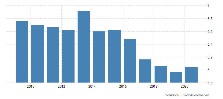 italy employers total percent of employment wb data