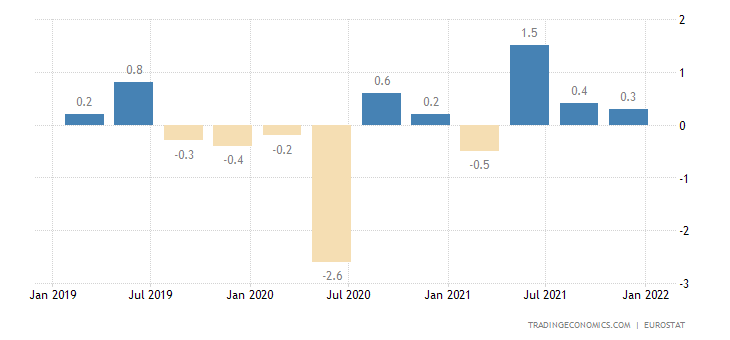 Italy Employment Change
