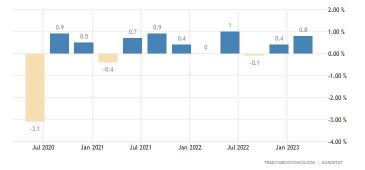 Italy Employment Change