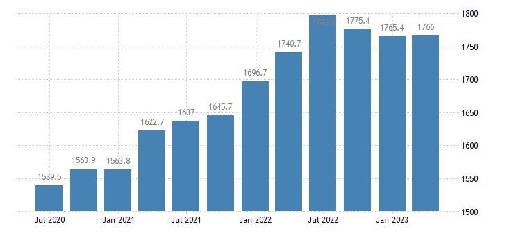 italy employment construction eurostat data