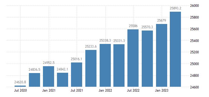 italy employment eurostat data