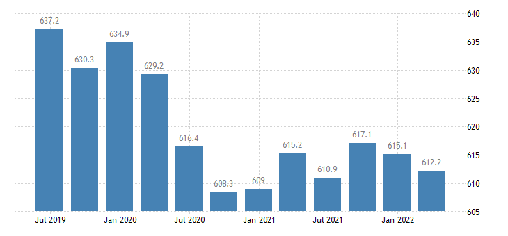 italy employment financial insurance activities eurostat data