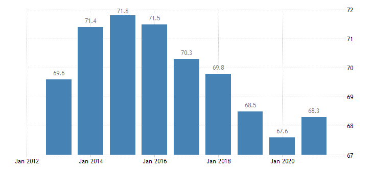 italy employment in current job 60 months or over eurostat data