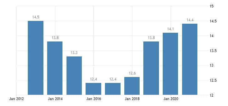 italy employment in current job from 24 to 59 months eurostat data
