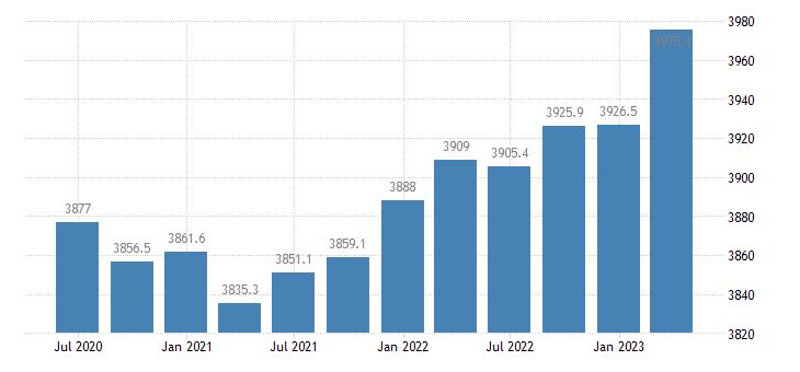italy employment manufacturing eurostat data