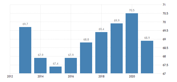 italy employment rate from 25 to 54 years eurostat data
